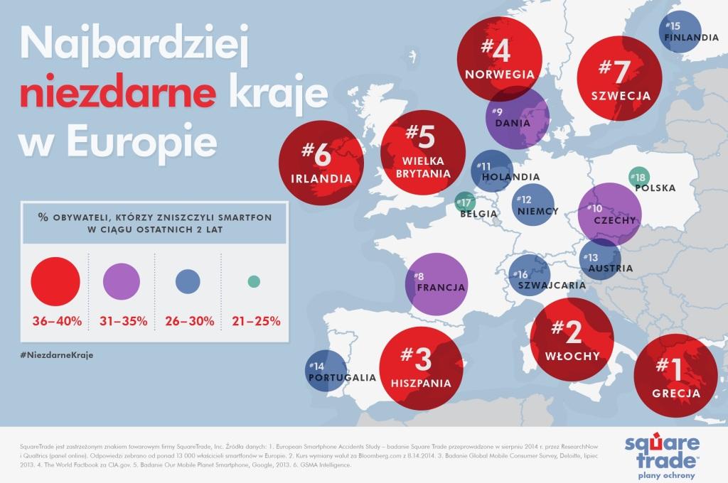 Polacy dbają o swoje smartfony bardziej niż inni?
